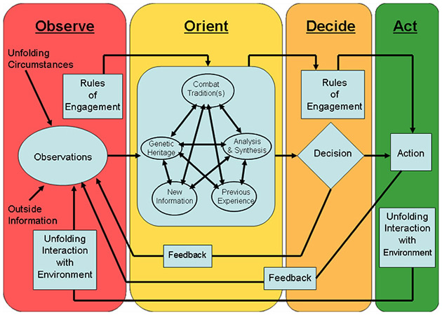 OODA Loop Workflow Process